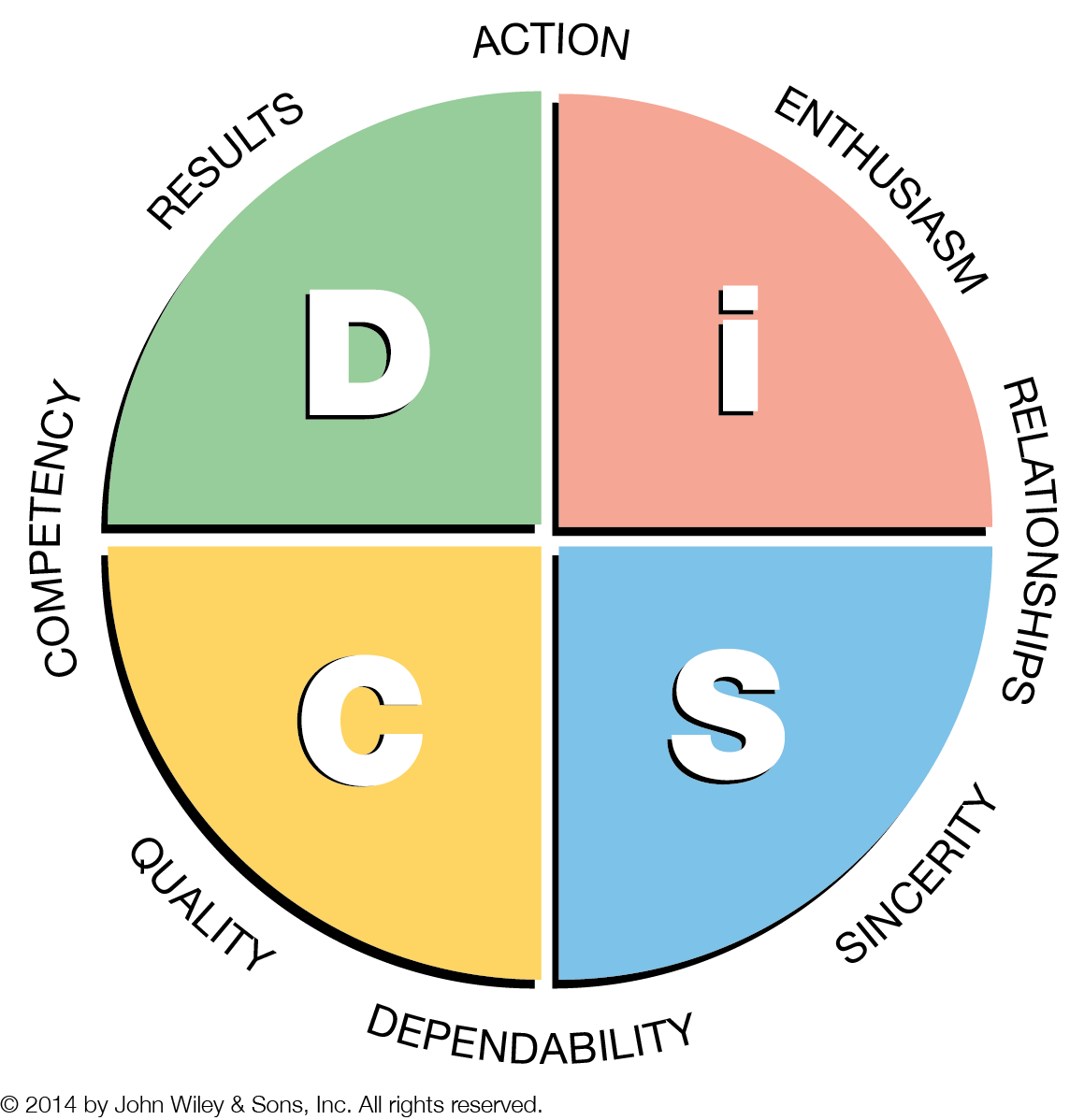 test de personnalite disc