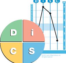 disc myths disc graphs