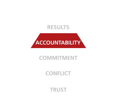 five behaviors of a cohesive team triangle accountability disc partners